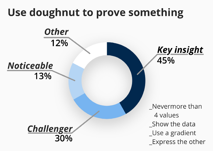 dougnut chart explaination