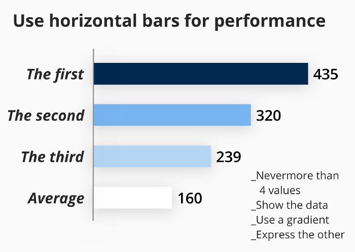 horizontal bar chart explaination