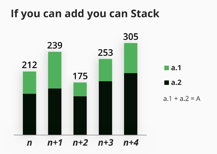 stack chart explaination